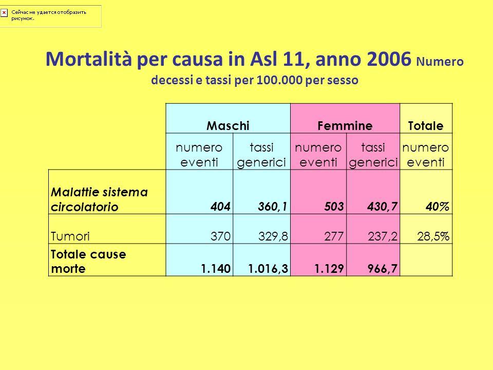 Mortalità per causa in Asl 11, anno 2006 Numero decessi e tassi per 100.000 per sesso MaschiFemmine Totale numero eventi tassi generici numero eventi
