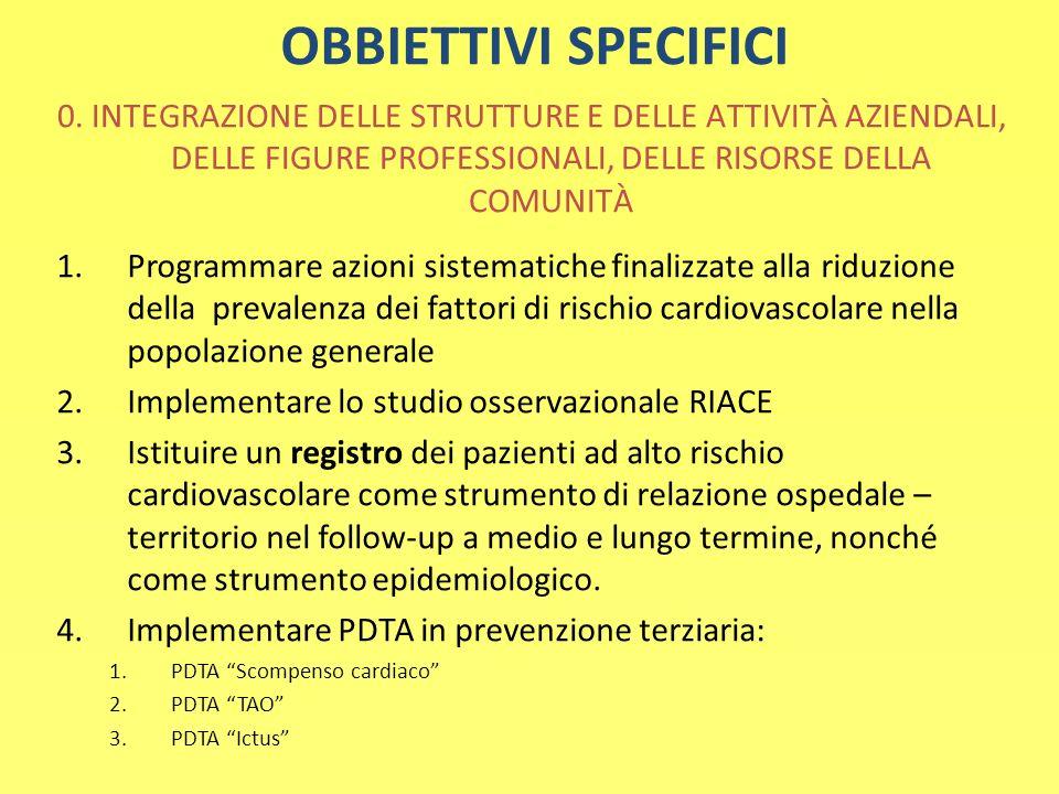 OBBIETTIVI SPECIFICI 0. INTEGRAZIONE DELLE STRUTTURE E DELLE ATTIVITÀ AZIENDALI, DELLE FIGURE PROFESSIONALI, DELLE RISORSE DELLA COMUNITÀ 1.Programmar