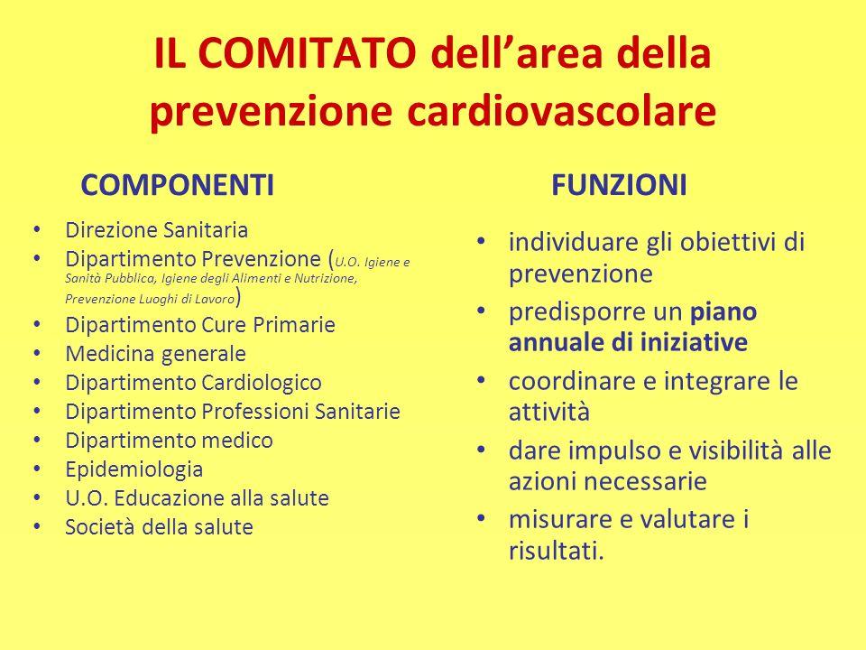 IL COMITATO dellarea della prevenzione cardiovascolare COMPONENTI Direzione Sanitaria Dipartimento Prevenzione ( U.O. Igiene e Sanità Pubblica, Igiene