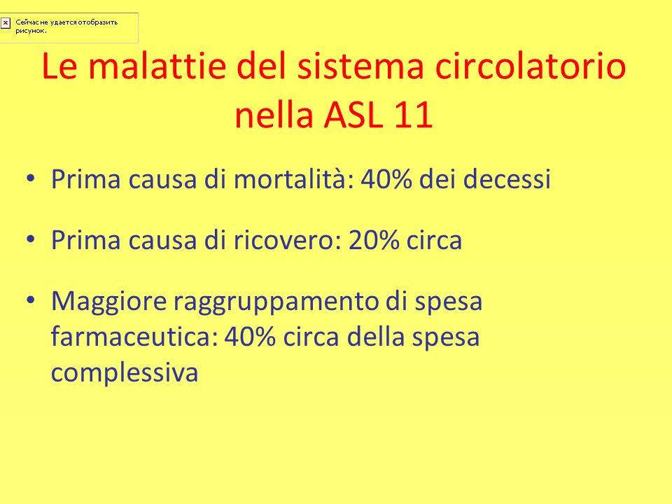 Le malattie del sistema circolatorio nella ASL 11 Prima causa di mortalità: 40% dei decessi Prima causa di ricovero: 20% circa Maggiore raggruppamento
