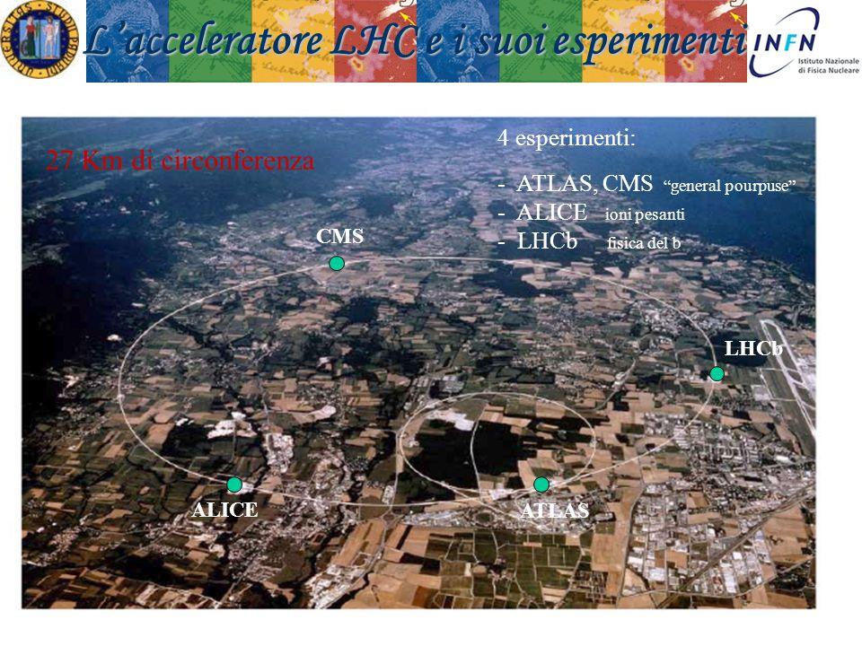 Padova 18 Novembre 2008Ezio Torassa 27 Km di circonferenza CMS LHCb ATLAS ALICE Lacceleratore LHC e i suoi esperimenti 4 esperimenti: - ATLAS, CMS gen
