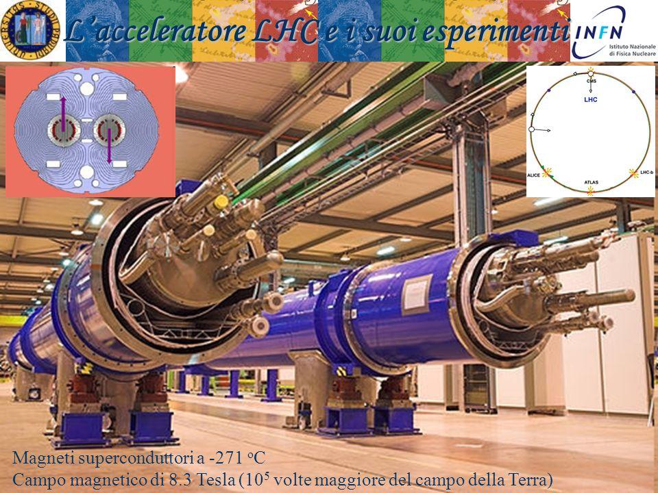 Padova 18 Novembre 2008Ezio Torassa Lacceleratore LHC e i suoi esperimenti Magneti superconduttori a -271 o C Campo magnetico di 8.3 Tesla (10 5 volte