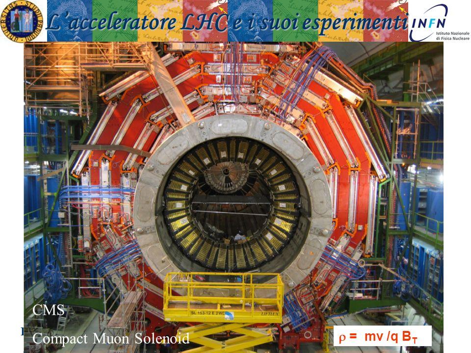 Padova 18 Novembre 2008Ezio Torassa Lacceleratore LHC e i suoi esperimenti CMS Compact Muon Solenoid = mv /q B T