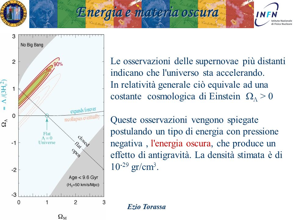 Padova 18 Novembre 2008Ezio Torassa Energia e materia oscura Le osservazioni delle supernovae più distanti indicano che l'universo sta accelerando. In