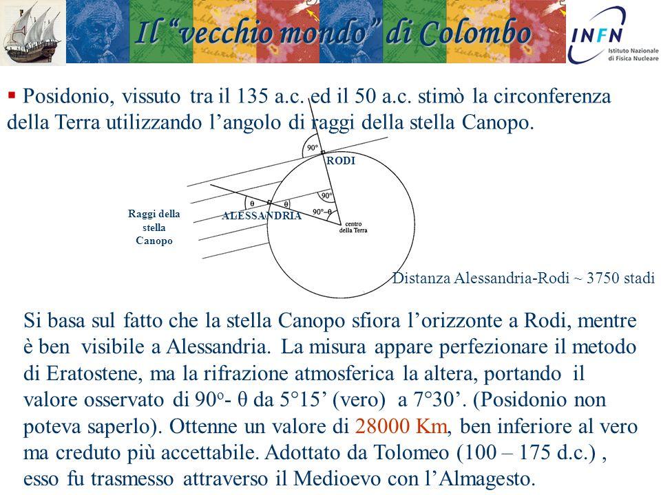 Padova 18 Novembre 2008Ezio Torassa Raggi della stella Canopo RODI ALESSANDRIA Posidonio, vissuto tra il 135 a.c. ed il 50 a.c. stimò la circonferenza