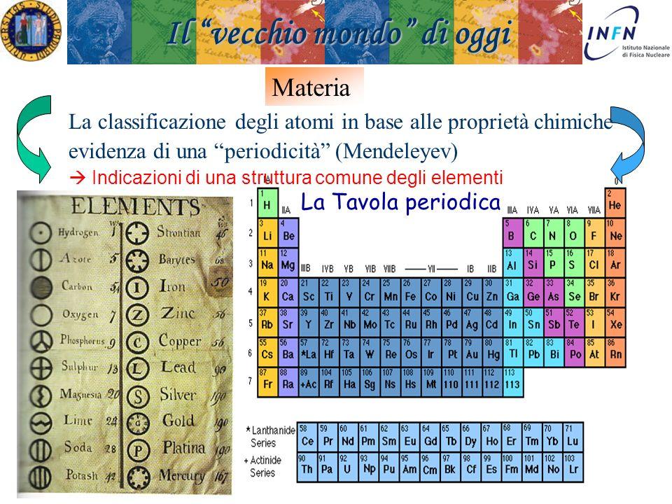 Padova 18 Novembre 2008Ezio Torassa La Tavola periodica Il vecchio mondo di oggi La classificazione degli atomi in base alle proprietà chimiche eviden