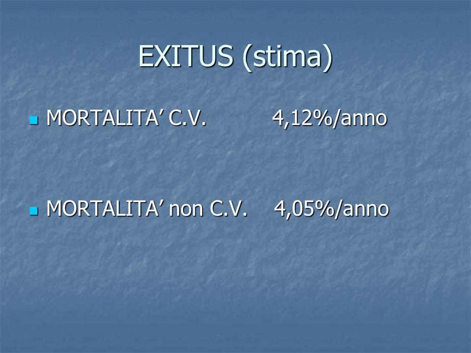 EXITUS (stima) MORTALITA C.V. 4,12%/anno MORTALITA C.V.
