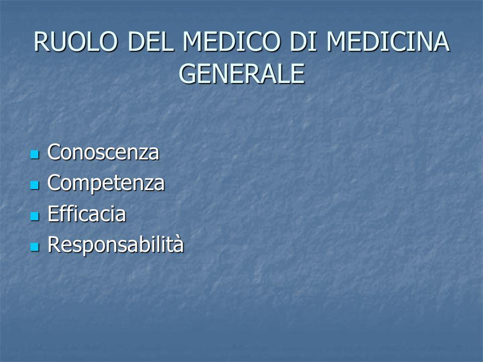 RUOLO DEL MEDICO DI MEDICINA GENERALE Conoscenza Conoscenza Competenza Competenza Efficacia Efficacia Responsabilità Responsabilità