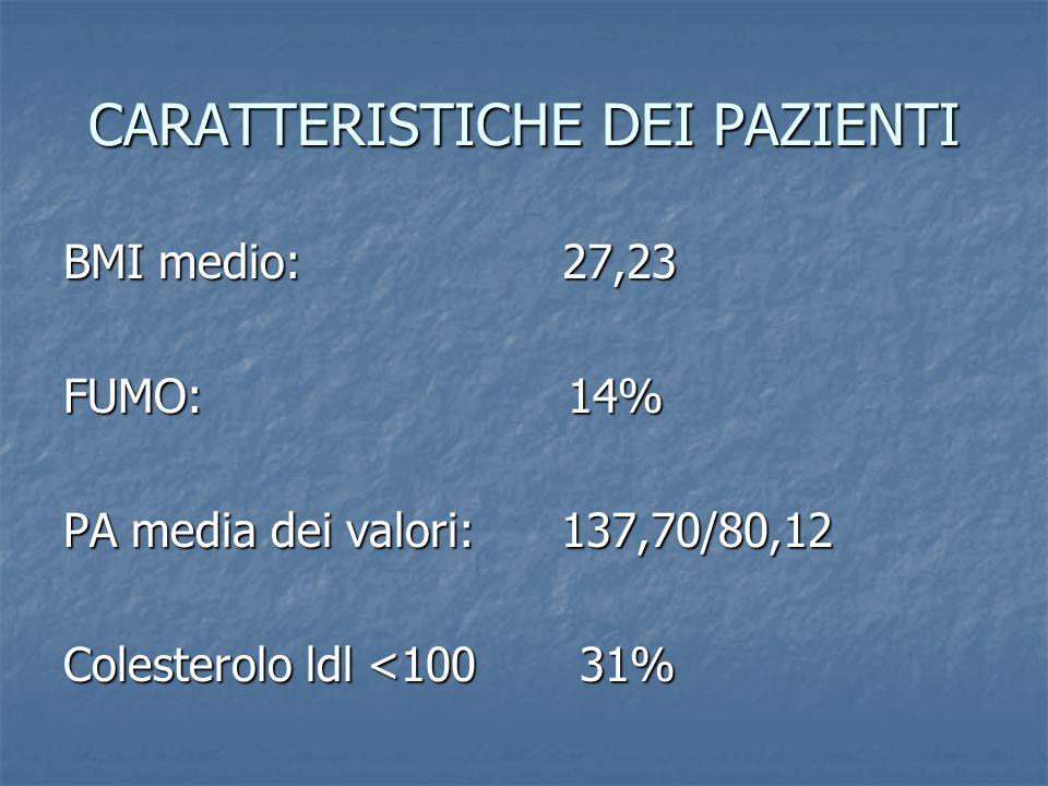 CARATTERISTICHE DEI PAZIENTI BMI medio: 27,23 FUMO: 14% PA media dei valori: 137,70/80,12 Colesterolo ldl <100 31%