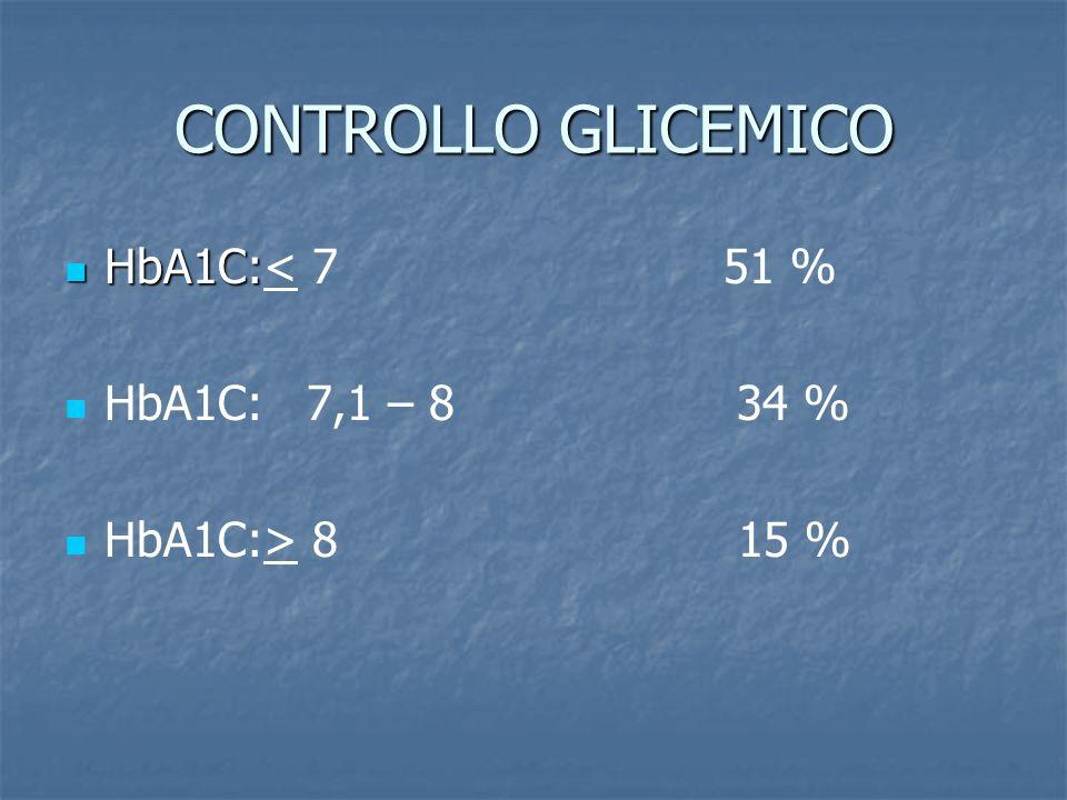 CONTROLLO GLICEMICO HbA1C: HbA1C:< 7 51 % HbA1C: 7,1 – 8 34 % HbA1C:> 8 15 %
