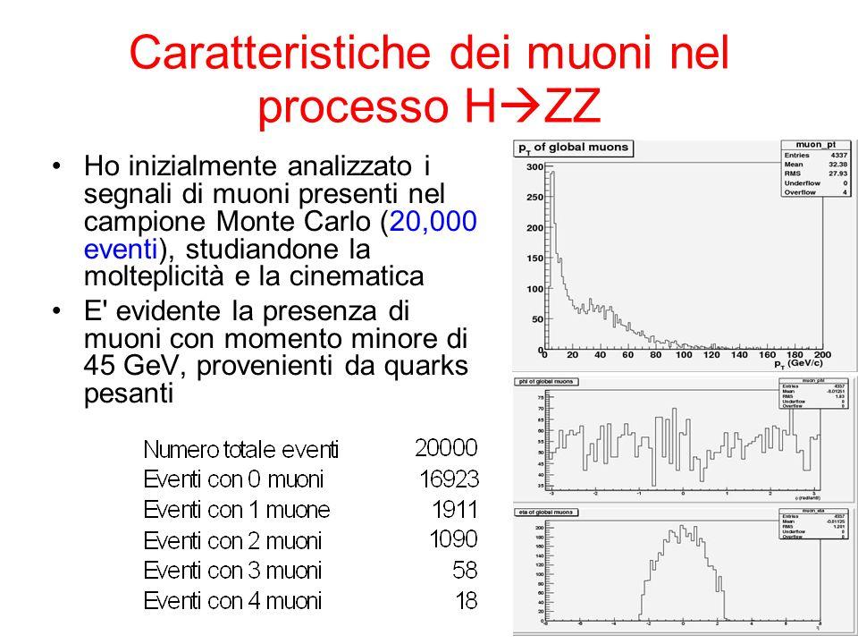 Caratteristiche dei muoni nel processo H ZZ Ho inizialmente analizzato i segnali di muoni presenti nel campione Monte Carlo (20,000 eventi), studiandone la molteplicità e la cinematica E evidente la presenza di muoni con momento minore di 45 GeV, provenienti da quarks pesanti