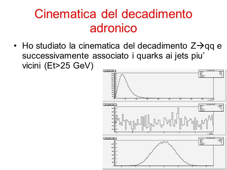Cinematica del decadimento adronico Ho studiato la cinematica del decadimento Z qq e successivamente associato i quarks ai jets piu vicini (Et>25 GeV)