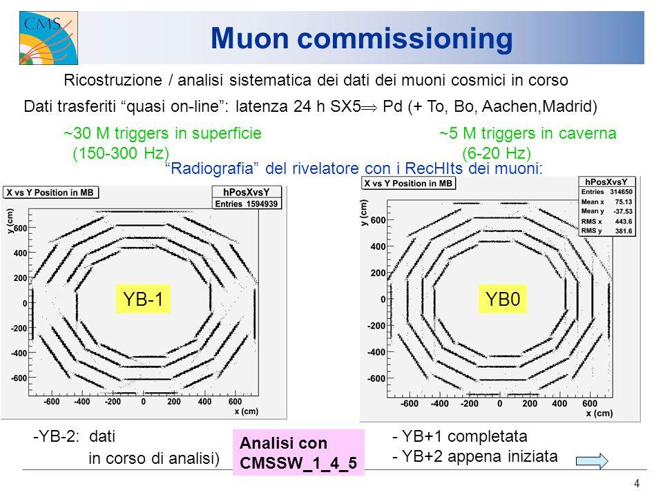 4 Ricostruzione / analisi sistematica dei dati dei muoni cosmici in corso Dati trasferiti quasi on-line: latenza 24 h SX5 Pd (+ To, Bo, Aachen,Madrid) ~30 M triggers in superficie (150-300 Hz) ~5 M triggers in caverna (6-20 Hz) YB-1YB0 Radiografia del rivelatore con i RecHIts dei muoni: - YB+1 completata - YB+2 appena iniziata -YB-2: dati in corso di analisi) Analisi con CMSSW_1_4_5