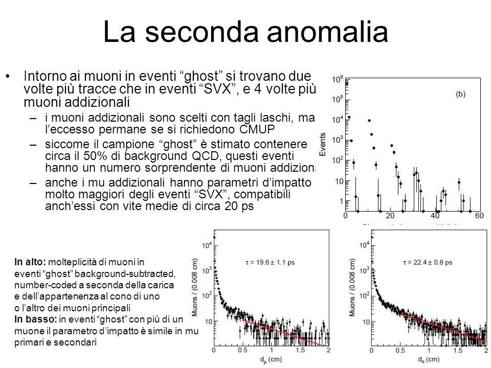 La seconda anomalia Intorno ai muoni in eventi ghost si trovano due volte più tracce che in eventi SVX, e 4 volte più muoni addizionali –i muoni addizionali sono scelti con tagli laschi, ma leccesso permane se si richiedono CMUP –siccome il campione ghost è stimato contenere circa il 50% di background QCD, questi eventi hanno un numero sorprendente di muoni addizionali –anche i mu addizionali hanno parametri dimpatto molto maggiori degli eventi SVX, compatibili anchessi con vite medie di circa 20 ps In alto: molteplicità di muoni in eventi ghost background-subtracted, number-coded a seconda della carica e dellappartenenza al cono di uno o laltro dei muoni principali In basso: in eventi ghost con più di un muone il parametro dimpatto è simile in mu primari e secondari