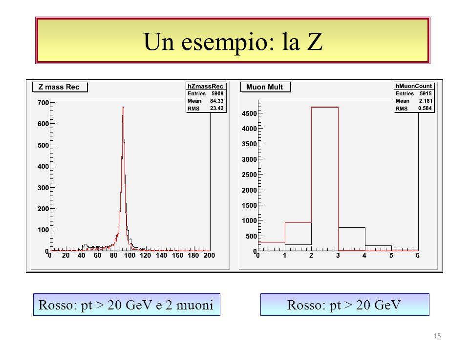 Un esempio: la Z 15 Rosso: pt > 20 GeVRosso: pt > 20 GeV e 2 muoni