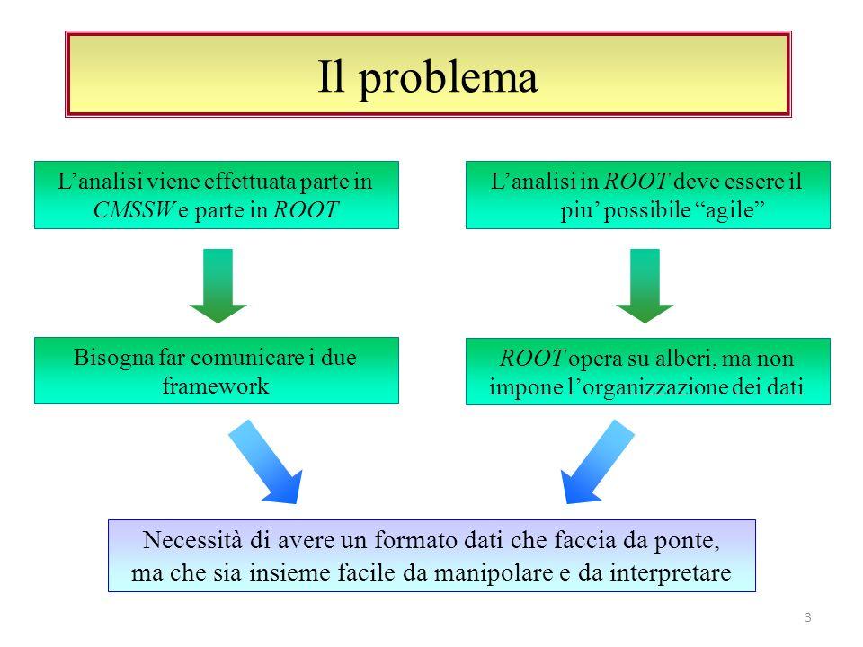 Prima idea: Ntupla TTree* anaTree = new TTree( events , analysis tree ); const int Nmus = 100; float* ptmu = new float[Nmus]; int Nmuons = 0; anaTree->Branch( ptmu , ptmu, ptmu[Nmuons]/F ); Utilizziamo i costrutti di base del C++ (arrays, puntatori, tipi base) e di ROOT (TTree, TBranches) Otteniamo lobbiettivo: un file per lanalisi in ROOT Ci siamo appiattiti sul minimo comune a CMSSW e ROOT .