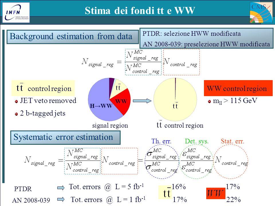 Padova – 15 Dicembre 2008Ezio Torassa – INFN Padova7 control region signal region Stima dei fondi tt e WW JET veto removed 2 b-tagged jets Background estimation from data HWW WW control region Systematic error estimation Tot.