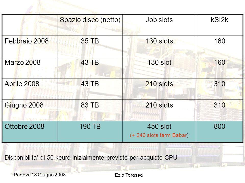 Padova 18 Giugno 2008 Ezio Torassa Spazio disco (netto)Job slotskSI2k Febbraio 200835 TB130 slots160 Marzo 200843 TB130 slot160 Aprile 200843 TB210 slots310 Giugno 200883 TB210 slots310 Ottobre 2008190 TB450 slot (+ 240 slots farm Babar) 800 Disponibilita di 50 keuro inizialmente previste per acquisto CPU
