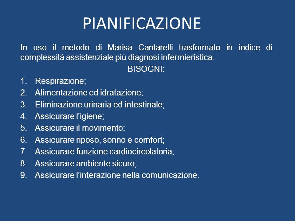 PIANIFICAZIONE In uso il metodo di Marisa Cantarelli trasformato in indice di complessità assistenziale più diagnosi infermieristica. BISOGNI: 1.Respi