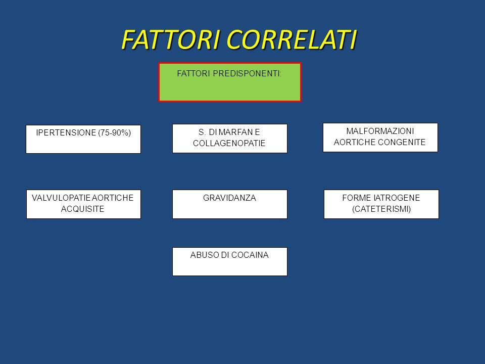 FATTORI CORRELATI S. DI MARFAN E COLLAGENOPATIE IPERTENSIONE (75-90%) MALFORMAZIONI AORTICHE CONGENITE FATTORI PREDISPONENTI: VALVULOPATIE AORTICHE AC