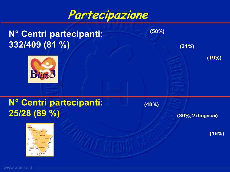 N° Centri partecipanti: 332/409 (81 %) Partecipazione N° Centri partecipanti: 25/28 (89 %) (48%) (36%; 2 diagnosi) (16%) (50%) (31%) (19%)