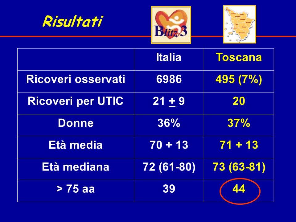 Risultati ItaliaToscana Ricoveri osservati6986495 (7%) Ricoveri per UTIC21 + 920 Donne36%37% Età media70 + 1371 + 13 Età mediana72 (61-80)73 (63-81) >