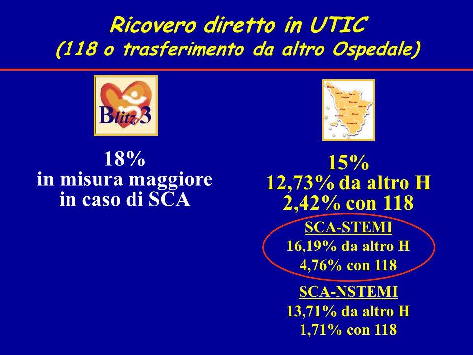 Ricovero diretto in UTIC (118 o trasferimento da altro Ospedale) 18% in misura maggiore in caso di SCA 15% 12,73% da altro H 2,42% con 118 SCA-STEMI 1