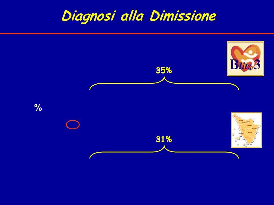 Diagnosi alla Dimissione % 35% 31%