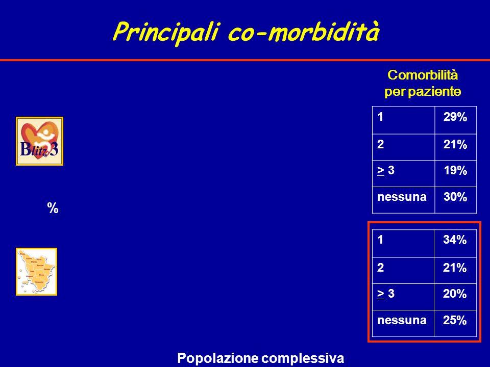Principali co-morbidità Popolazione complessiva % 129% 221% > 319% nessuna30% 134% 221% > 320% nessuna25% Comorbilità per paziente