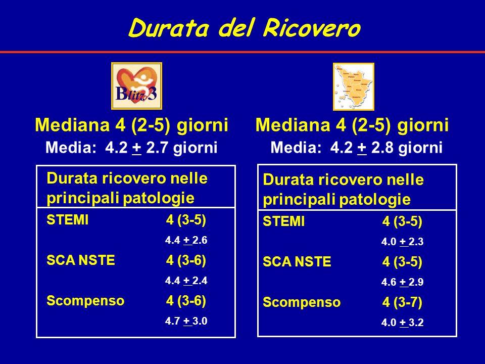 Durata del Ricovero Mediana 4 (2-5) giorni Media: 4.2 + 2.8 giorni Durata ricovero nelle principali patologie STEMI4 (3-5) 4.0 + 2.3 SCA NSTE4 (3-5) 4