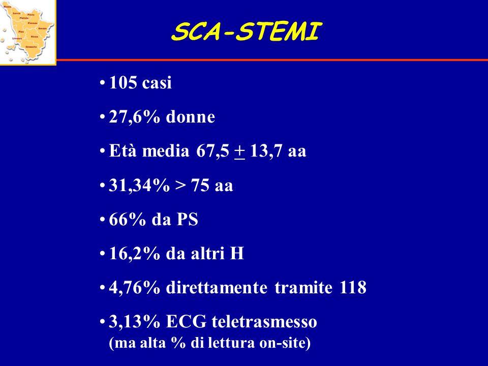 SCA-STEMI 105 casi 27,6% donne Età media 67,5 + 13,7 aa 31,34% > 75 aa 66% da PS 16,2% da altri H 4,76% direttamente tramite 118 3,13% ECG teletrasmes