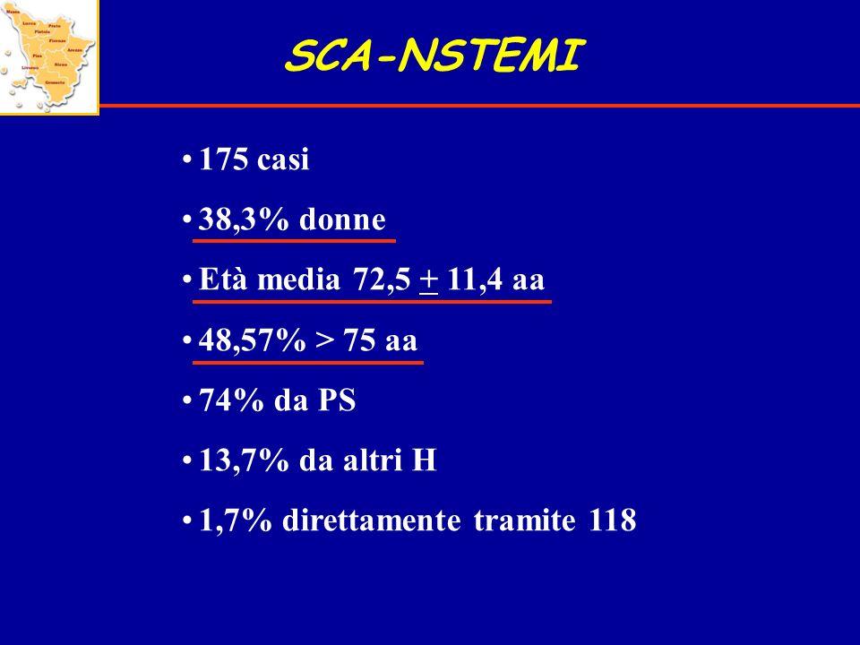 SCA-NSTEMI 175 casi 38,3% donne Età media 72,5 + 11,4 aa 48,57% > 75 aa 74% da PS 13,7% da altri H 1,7% direttamente tramite 118