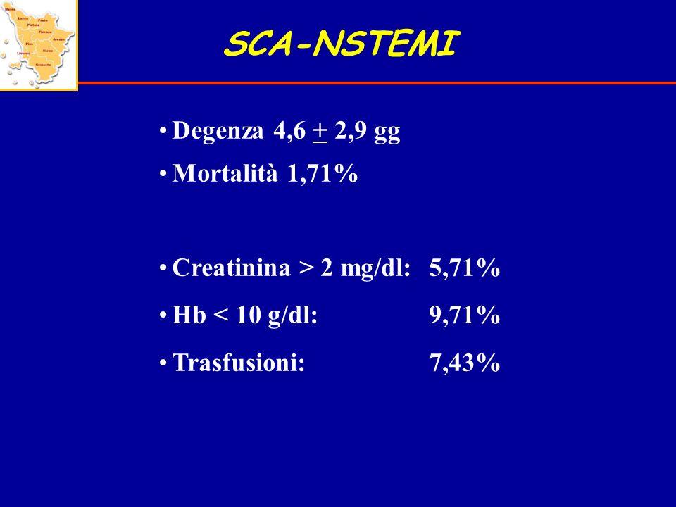 SCA-NSTEMI Degenza 4,6 + 2,9 gg Mortalità 1,71% Creatinina > 2 mg/dl:5,71% Hb < 10 g/dl: 9,71% Trasfusioni:7,43%
