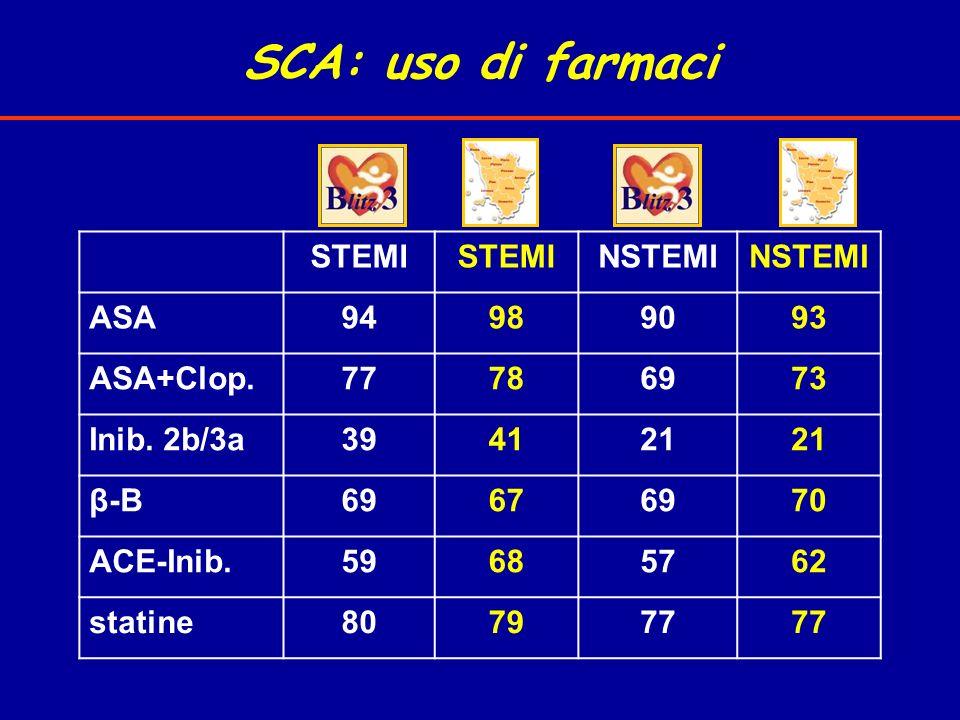 SCA: uso di farmaci STEMI NSTEMI ASA94989093 ASA+Clop.77786973 Inib. 2b/3a394121 β-B69676970 ACE-Inib.59685762 statine807977