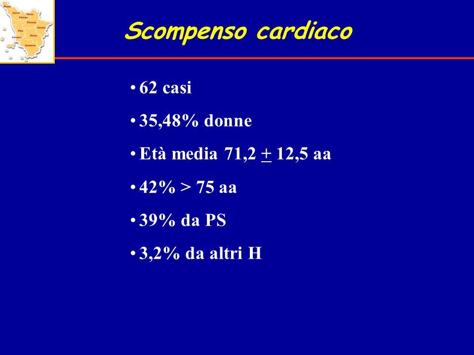 Scompenso cardiaco 62 casi 35,48% donne Età media 71,2 + 12,5 aa 42% > 75 aa 39% da PS 3,2% da altri H