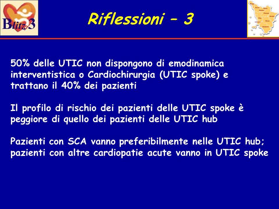 Riflessioni – 3 50% delle UTIC non dispongono di emodinamica interventistica o Cardiochirurgia (UTIC spoke) e trattano il 40% dei pazienti Il profilo