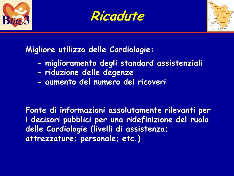Ricadute Migliore utilizzo delle Cardiologie: - miglioramento degli standard assistenziali - riduzione delle degenze - aumento del numero dei ricoveri