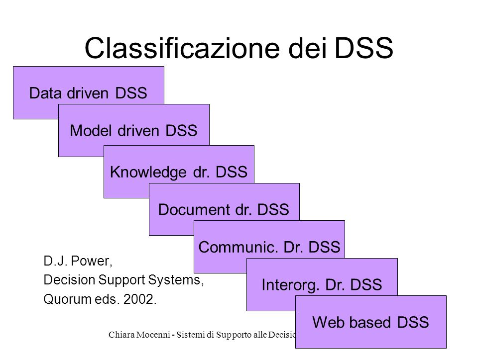 Chiara Mocenni - Sistemi di Supporto alle Decisioni I – aa. 2007-2008 Classificazione dei DSS D.J. Power, Decision Support Systems, Quorum eds. 2002.