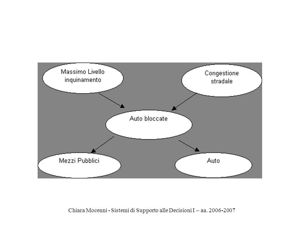 Chiara Mocenni - Sistemi di Supporto alle Decisioni I – aa. 2006-2007