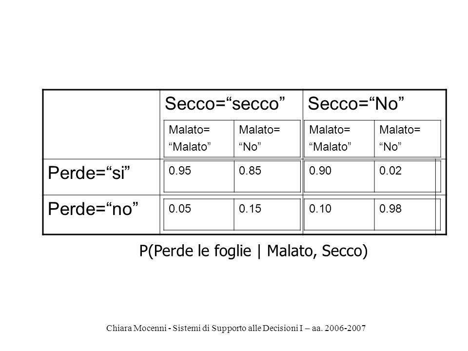 Chiara Mocenni - Sistemi di Supporto alle Decisioni I – aa. 2006-2007 Secco=seccoSecco=No Perde=si Perde=no Malato= Malato Malato= No Malato= Malato M