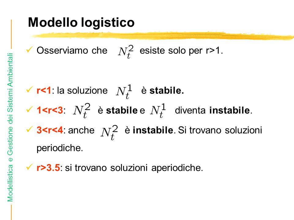 Modellistica e Gestione dei Sistemi Ambientali Modello logistico Osserviamo che esiste solo per r>1.