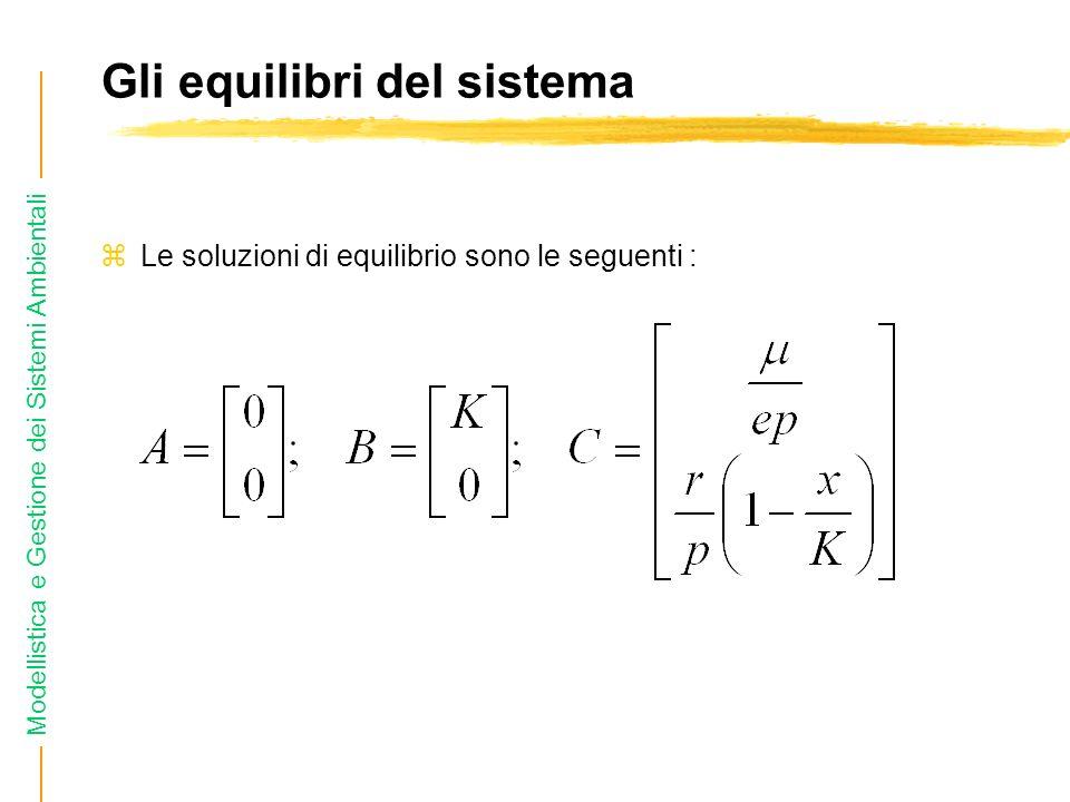 Modellistica e Gestione dei Sistemi Ambientali Gli equilibri del sistema zLe soluzioni di equilibrio sono le seguenti :