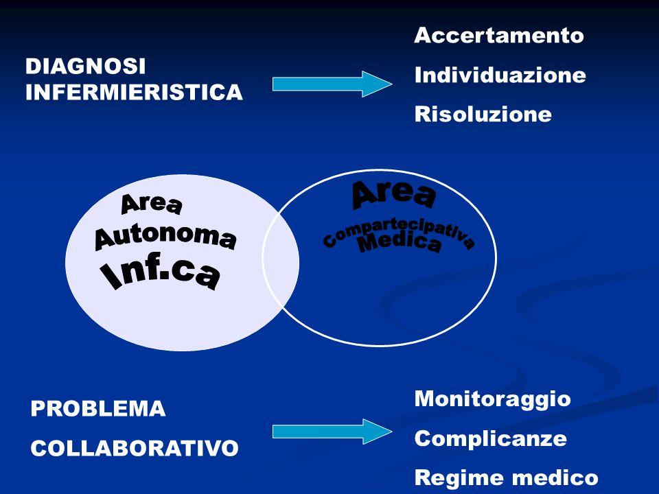 DIAGNOSI INFERMIERISTICA PROBLEMA COLLABORATIVO Accertamento Individuazione Risoluzione Monitoraggio Complicanze Regime medico