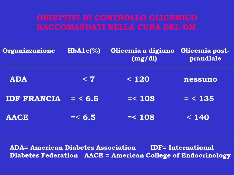 OBIETTIVI DI CONTROLLO GLICEMICO RACCOMANDATI NELLA CURA DEL DM Organizzazione HbA1c(%) Glicemia a digiuno Glicemia post- (mg/dl) prandiale ADA < 7 <