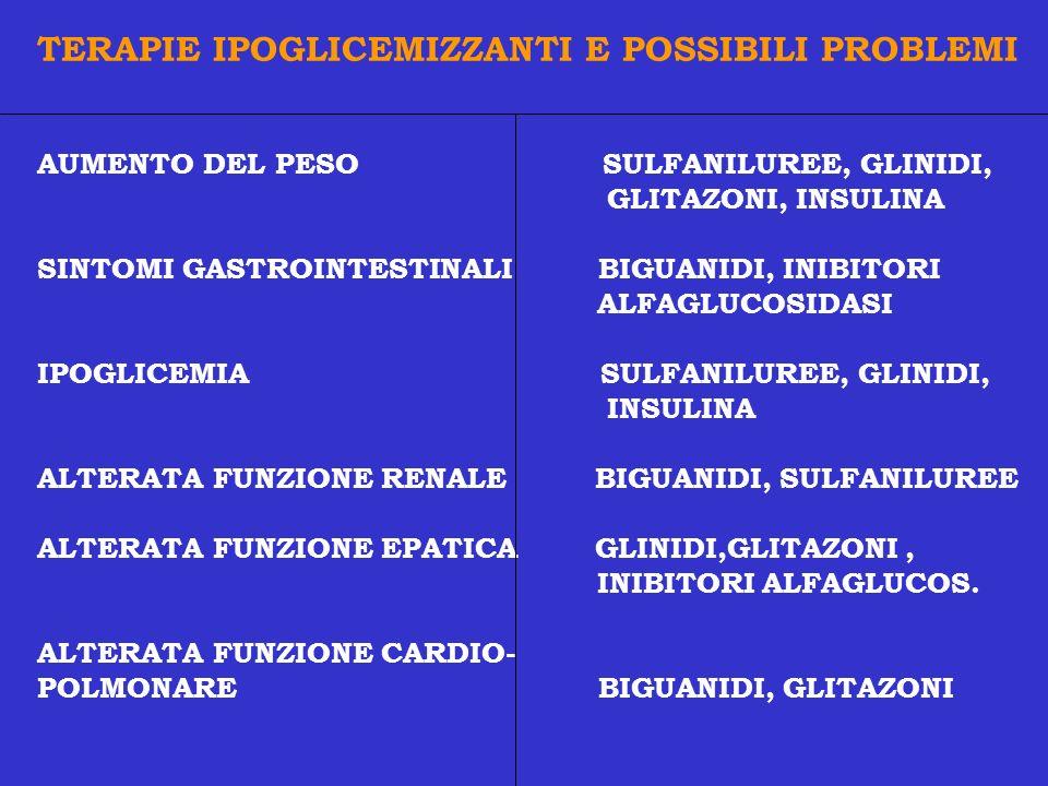 TERAPIE IPOGLICEMIZZANTI E POSSIBILI PROBLEMI AUMENTO DEL PESO SULFANILUREE, GLINIDI, GLITAZONI, INSULINA SINTOMI GASTROINTESTINALI BIGUANIDI, INIBITO