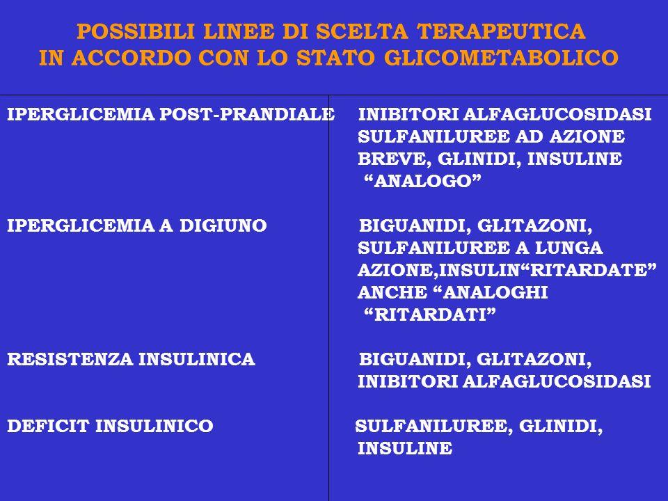 POSSIBILI LINEE DI SCELTA TERAPEUTICA IN ACCORDO CON LO STATO GLICOMETABOLICO IPERGLICEMIA POST-PRANDIALE INIBITORI ALFAGLUCOSIDASI SULFANILUREE AD AZ