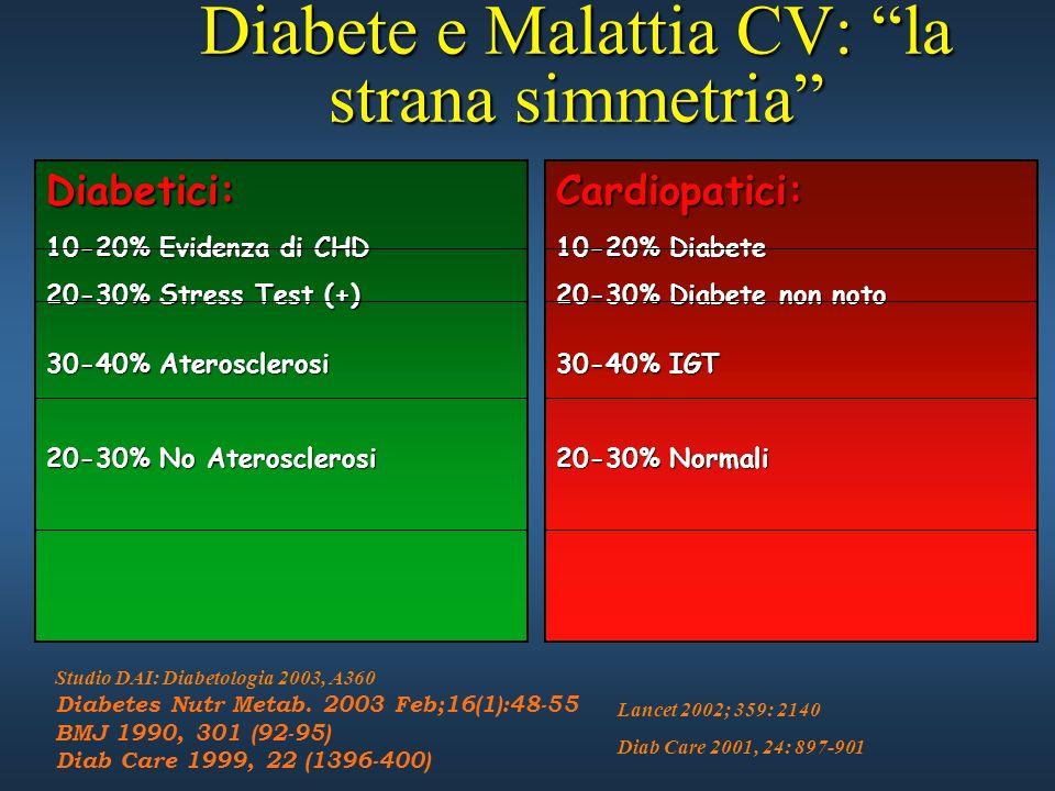 Diabete e Malattia CV: la strana simmetria Diabetici: 10-20% Evidenza di CHD 20-30% Stress Test (+) 30-40% Aterosclerosi 20-30% No Aterosclerosi Lance