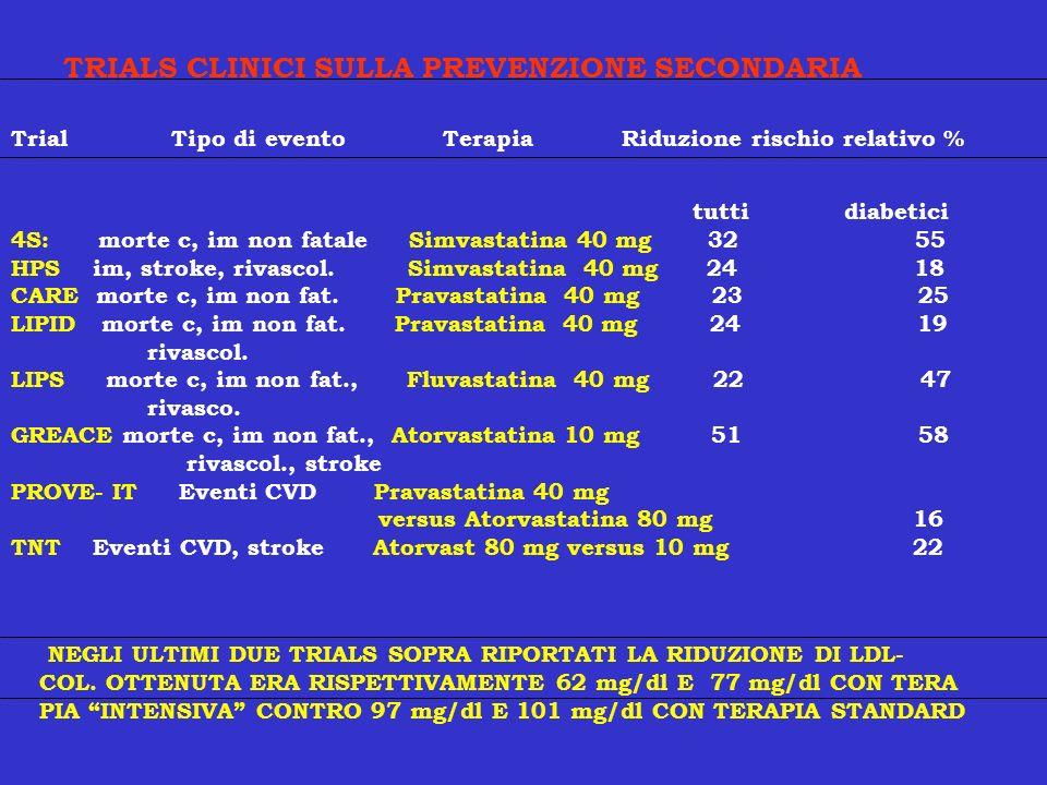 TRIALS CLINICI SULLA PREVENZIONE SECONDARIA Trial Tipo di evento Terapia Riduzione rischio relativo % tutti diabetici 4S: morte c, im non fatale Simva