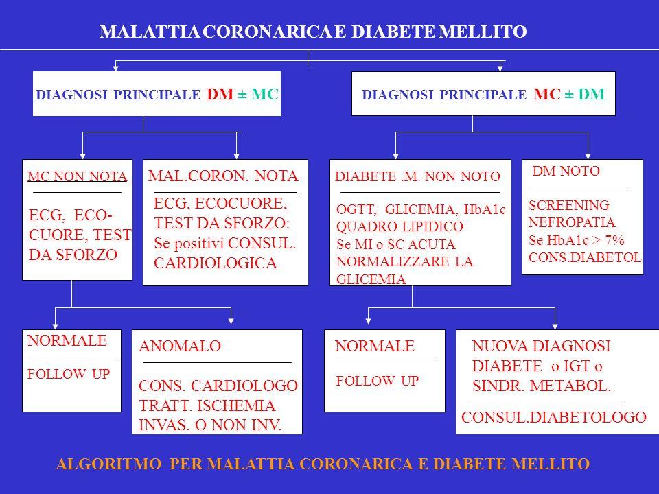 MALATTIA CORONARICA E DIABETE MELLITO DIAGNOSI PRINCIPALE DM ± MC DIAGNOSI PRINCIPALE MC ± DM ECG, ECO- CUORE, TEST DA SFORZO MC NON NOTA MAL.CORON. N