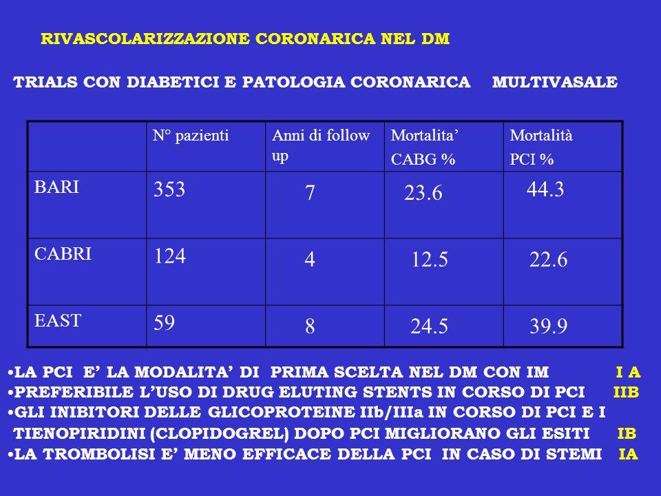 RIVASCOLARIZZAZIONE CORONARICA NEL DM TRIALS CON DIABETICI E PATOLOGIA CORONARICA MULTIVASALE N° pazientiAnni di follow up Mortalita CABG % Mortalità
